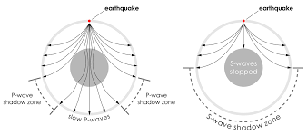 Earths Interior Diagram Earth U0027s Interior Seismic Waves