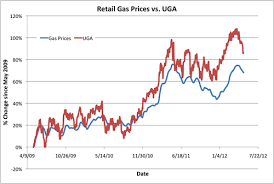 average gas price hedging gas prices revisited gasoline etf uga vs retail gas prices