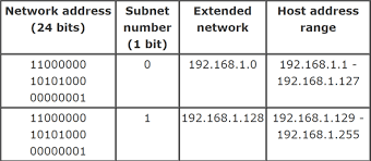 subnetting tutorial for beginners ip tutorial subnet mask and subnetting