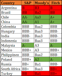 Credit Ratings Table by Analyzing The Credit Quality Of Emerging Market Bonds And Etfs
