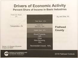 bureau for economic research health care driving growth in flathead economy researchers say mtpr