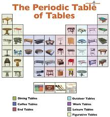 Periodic Table Of Mixology 34 Best Periodic Tables Of Images On Pinterest Art Prints