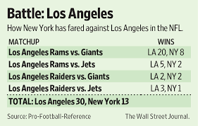 Football Resume New York Los Angeles Resume Their Long Ugly Football Rivalry Wsj