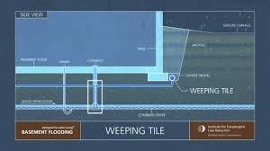 6 iclr narrated animation weeping tiles and sump pumps youtube