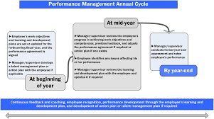 performance management program for employees canada ca