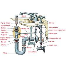 Home Plumbing System How To Install A Pedestal Sink Anatomy Sinks And Plumbing