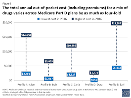 it pays to shop variation in out of pocket costs for medicare