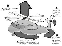 rotation torque and angular momentum learn parallax com