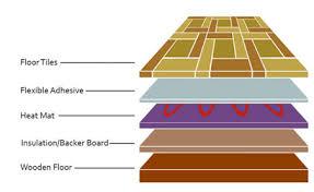 underfloor heating and how to install electric underfloor heating