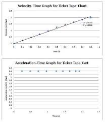 ticker tape lab answers schoolworkhelper