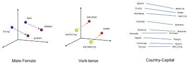 intuitive understanding of word embeddings count vectors to word2vec