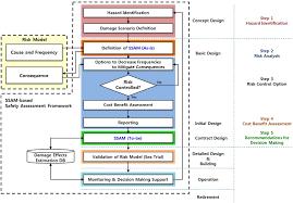 time basis ship safety assessment model for a novel ship design