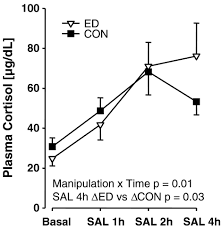Challenge Effects Comparison Of Effects Of Saline Injection Physical Challenge On