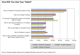 target black friday tablet kinds best buy target and walmart shoppers demonstrate three common