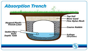 septic tank systems brandster services