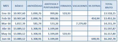 media jornada empledo de comercio 2016 empleados de comercio cálculo del aguinaldo junio 2016 radio