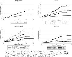 the relative risk of aortic aneurysm in patients with giant cell