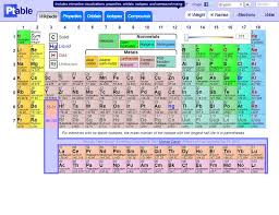 Isotope Periodic Table 27 Best Chemistry Images On Pinterest Chemistry Ipads And