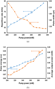the generation of passive dual wavelengths q switched ydfl by