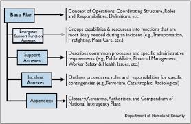 emergency operations plan template business template