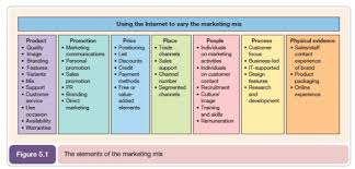 7psmarketing mix model 600x288 smart insights