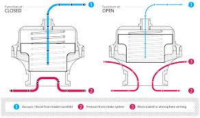 faq blow off valve nuke performance