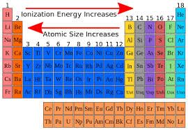 Online Periodic Table by The Atomic Size Of The Elements In The Periodic Table Science Online