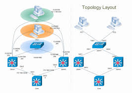 logical layout of network cisco network design perfect cisco network diagram design tool