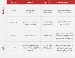 choosing cabinet wood types kitchen craft