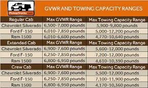 2011 dodge ram towing capacity a weighty issue calculating payload towing capacities