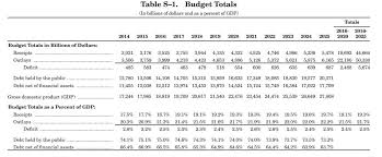 Fiscal Year 2014 National Debt The Sins Of Our Fathers Interest And The National Debt The