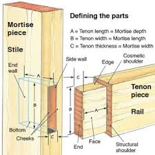 Mortise And Tenon Cabinet Doors Mortise And Tenon Joints Article Woodworking