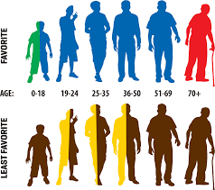 favorite colors of men and boys by age a writer u0027s platform