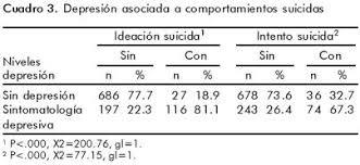 imagenes suicidas y depresivas depresión y comportamiento suicida en estudiantes de educación media