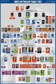 greek mythology family tree blog about infographics and data