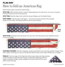 Fold Flag Military Style How To Fold An American Flag Cleveland Com