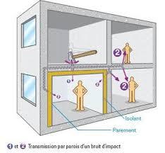 isolation plafond chambre isolation phonique des bruits de choc ou impact