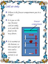 heat travels by convection