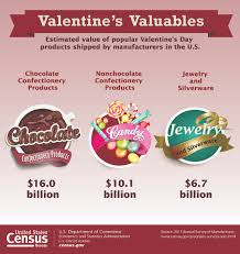 bureau of the census u s census bureau releases statistics on flowers jewelry