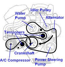 bmw 325i alternator diy additional info on e46 alternator replacement