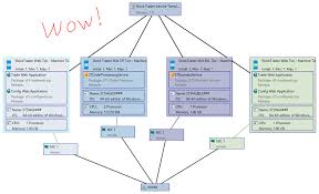 application profiles in system center 2012 sp1 vmm build your