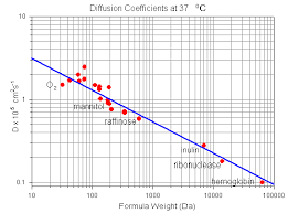 Diffusion Coefficient Table Diffusion Coefficient For Water