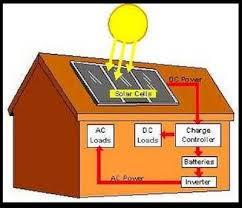 solar panels for houseboat power use solar energy less