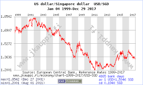 Usd To Sgd Currency Chart Us Dollar Singapore Dollar Usd Sgd Jan 04 1999