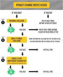 parking tickets appeal parking fines moneysavingexpert