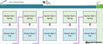 vegetable garden planning garden4dinner