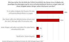 umfrage reicht die rente als 48 prozent der deutschen weisen eigenverantwortung bei der rente