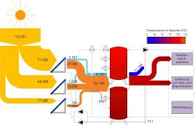 process heat from solar power sankey diagrams