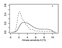 what climate sensitivity says about the ipcc assessment process