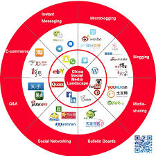 Social Media Landscape by Four Things You Need To Know About Chinese Social Media And Its